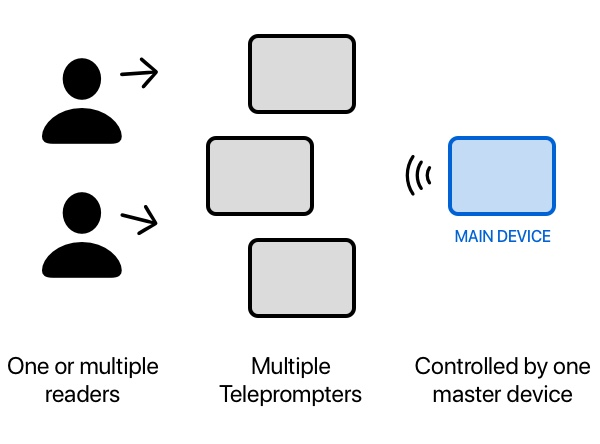 Teleprompter app with multiple remote monitos