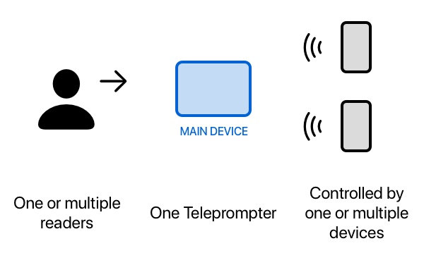 Teleprompter App control from nearby devices